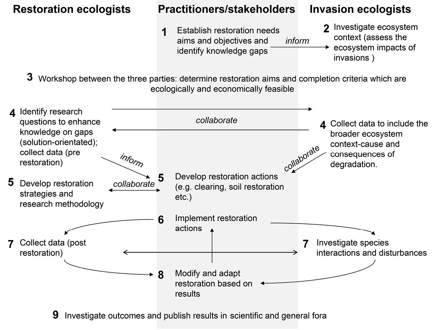 Insights into invasion and restoration ecology: Time to